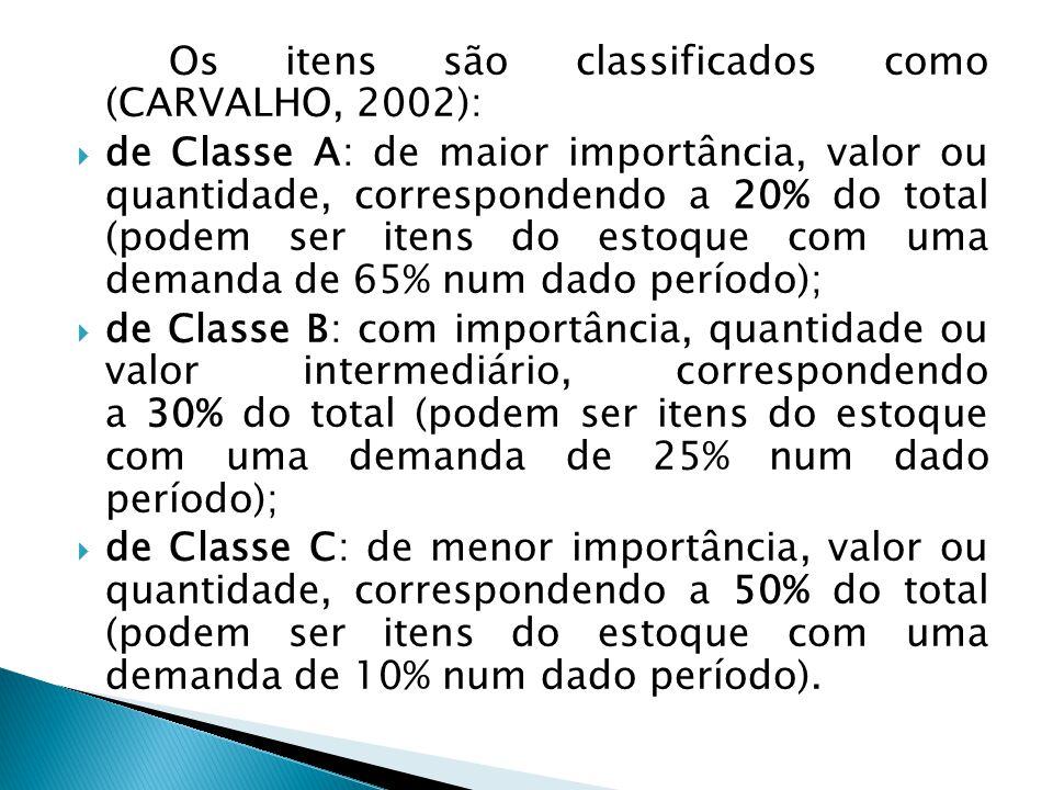 Os itens são classificados como (CARVALHO, 2002):