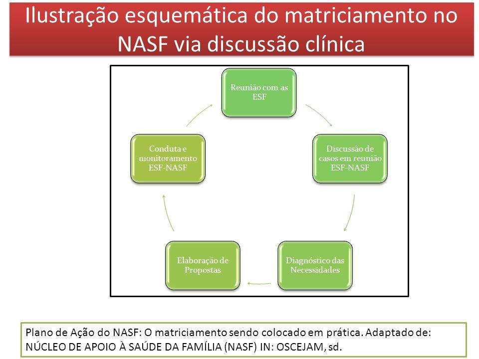 Ilustração esquemática do matriciamento no NASF via discussão clínica