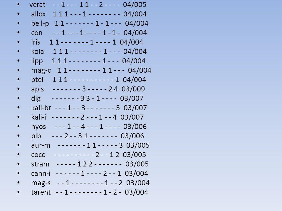verat - - 1 - - - 1 1 - - 2 - - - - 04/005 allox 1 1 1 - - - 1 - - - - - - - - 04/004. bell-p 1 1 - - - - - - - 1 - 1 - - - 04/004.