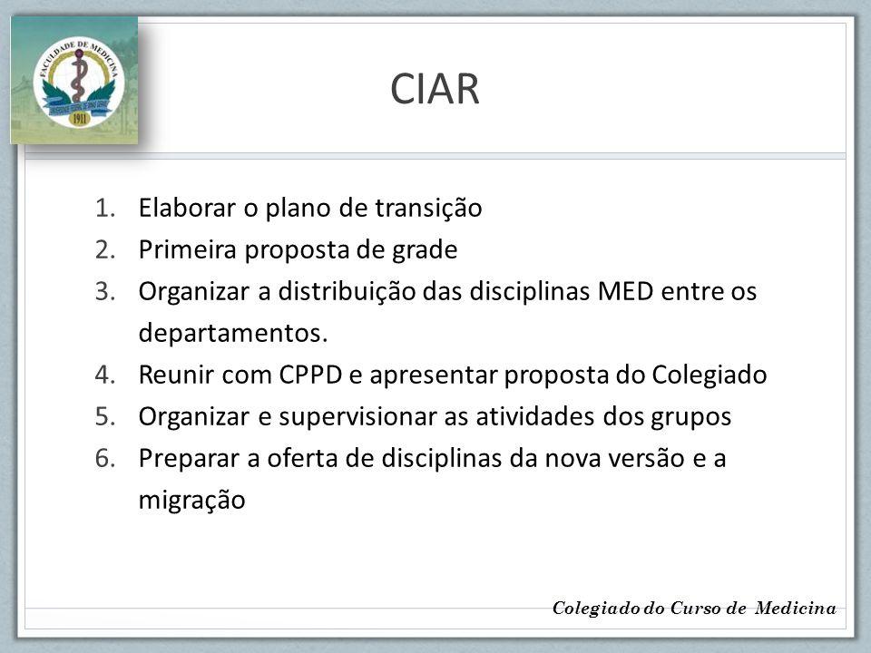 CIAR Elaborar o plano de transição Primeira proposta de grade
