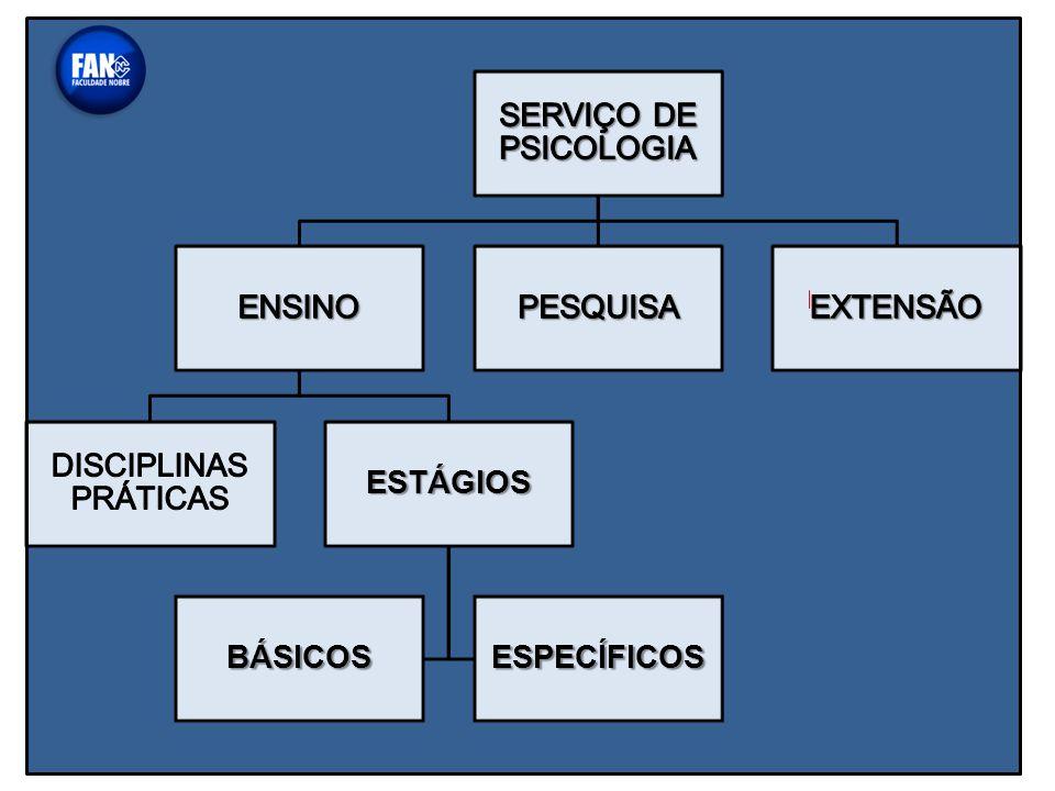 SERVIÇO DE PSICOLOGIA EXTENSÃO PESQUISA ENSINO ESTÁGIOS ESPECÍFICOS BÁSICOS DISCIPLINAS PRÁTICAS