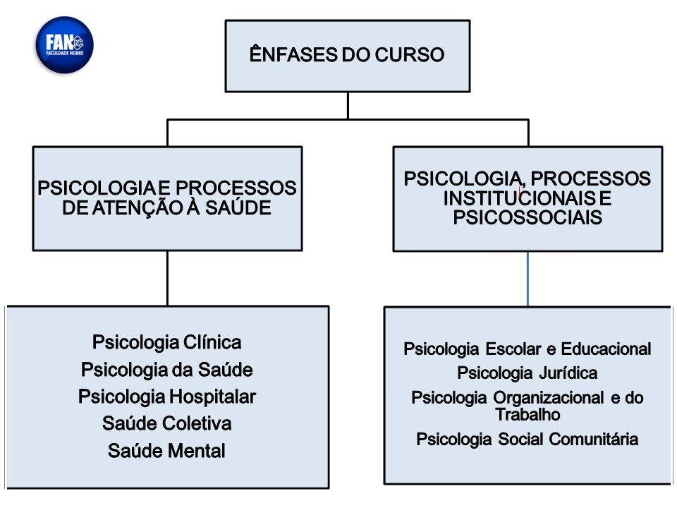 PSICOLOGIA, PROCESSOS INSTITUCIONAIS E PSICOSSOCIAIS