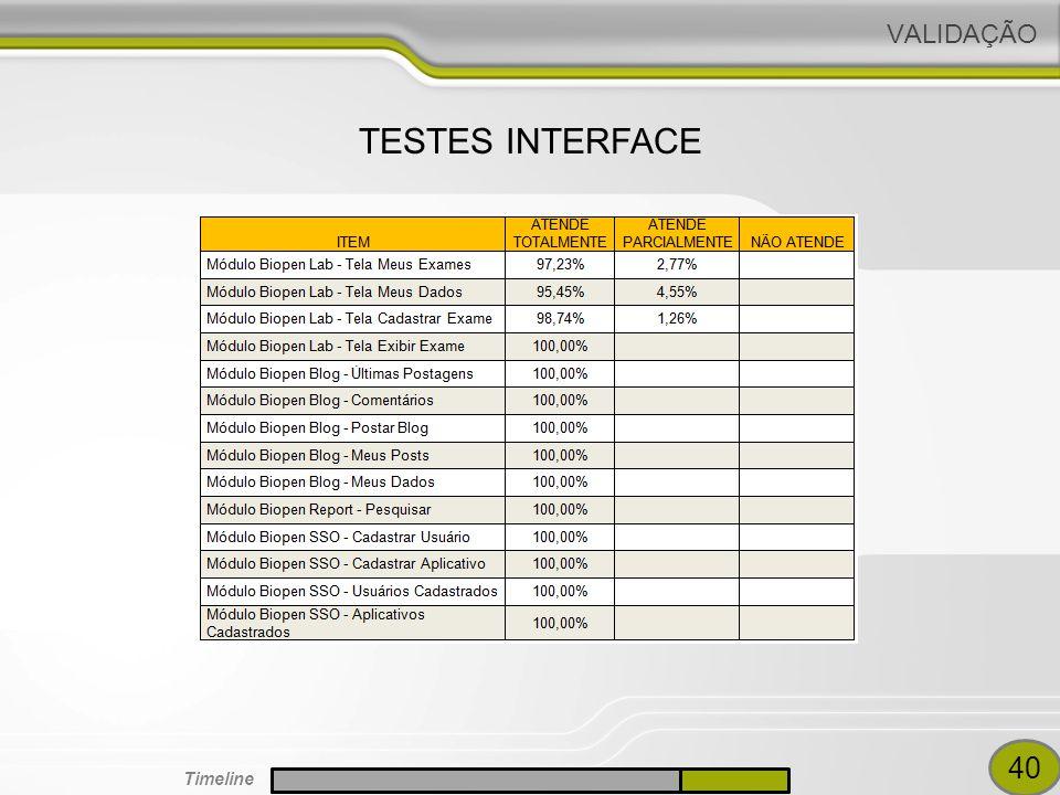 VALIDAÇÃO TESTES INTERFACE GUIGO TESTE DE CARGA 40 Timeline
