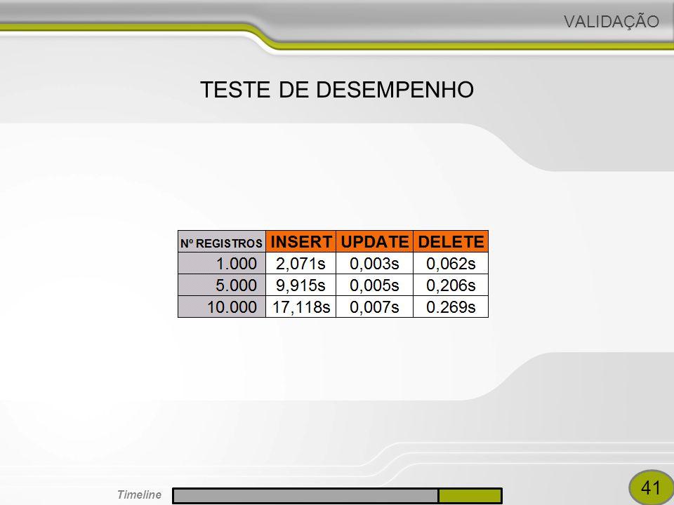 VALIDAÇÃO TESTE DE DESEMPENHO RODRIGO INSTALACAO 41 Timeline