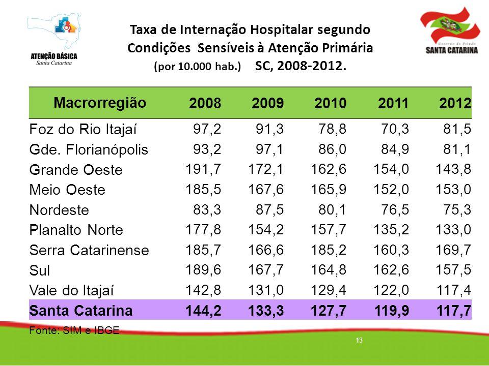 Taxa de Internação Hospitalar segundo