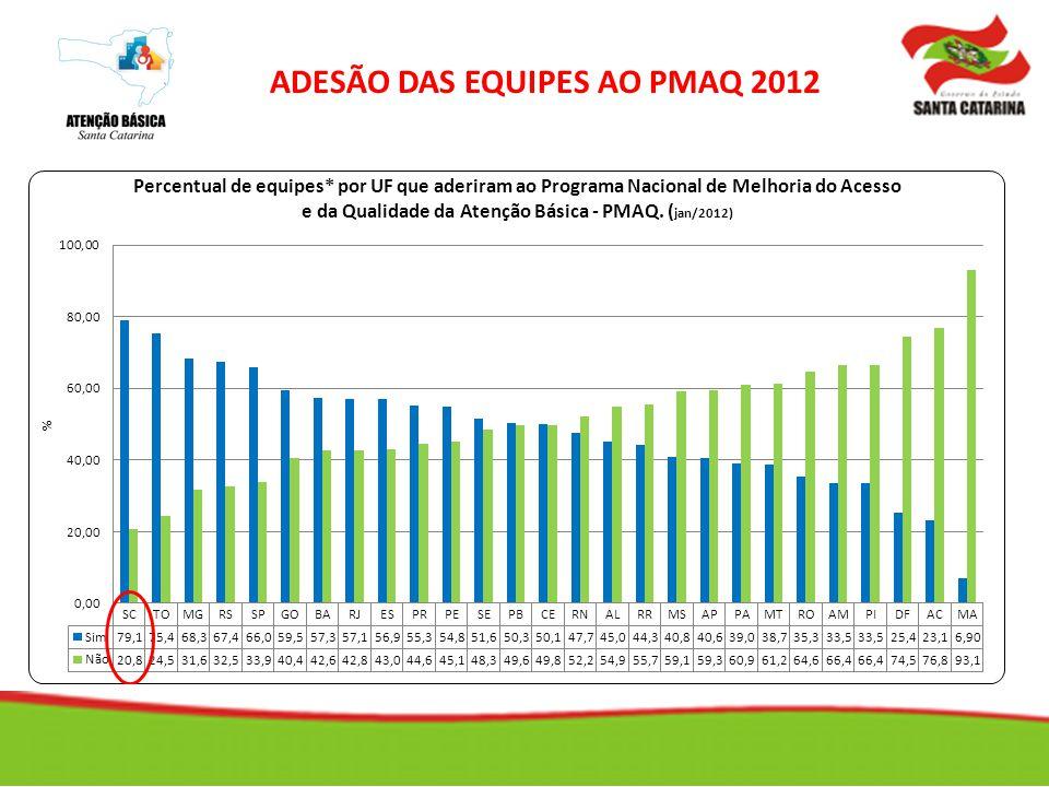 ADESÃO DAS EQUIPES AO PMAQ 2012