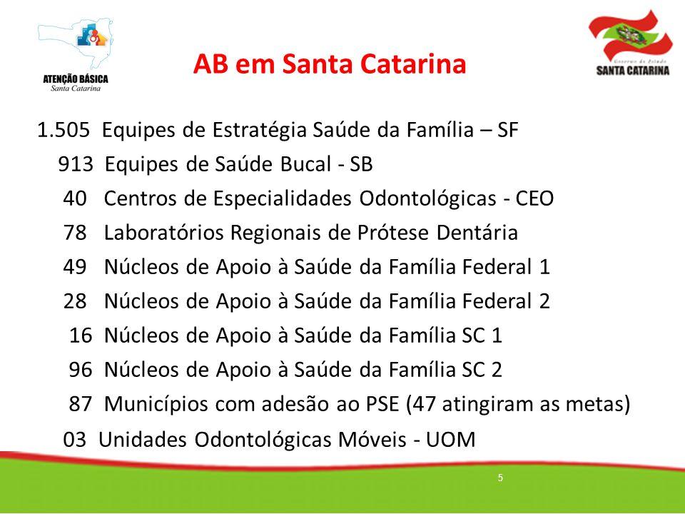 AB em Santa Catarina 1.505 Equipes de Estratégia Saúde da Família – SF