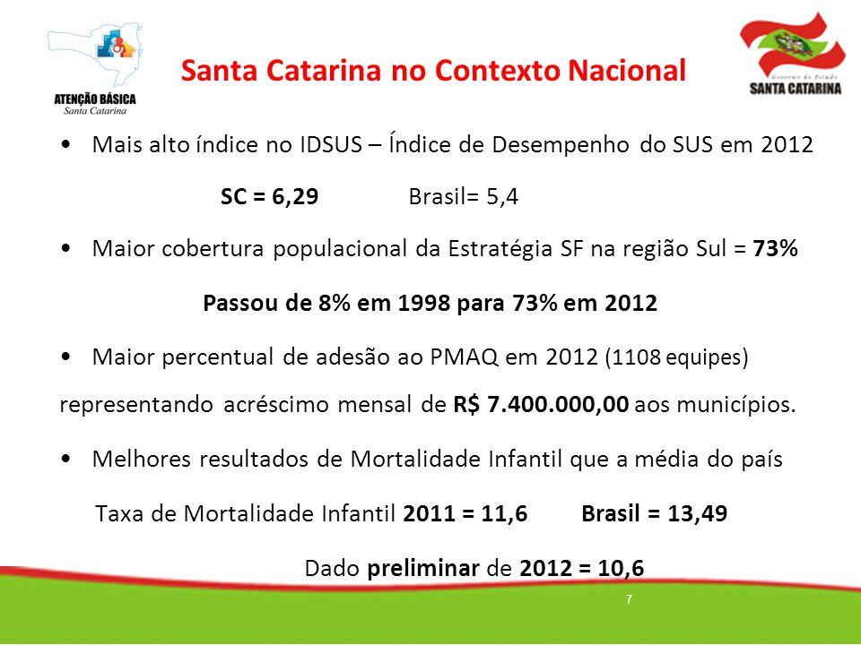 Santa Catarina no Contexto Nacional