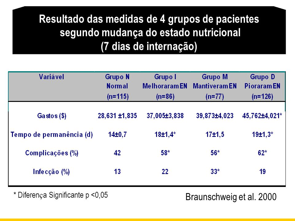 Resultado das medidas de 4 grupos de pacientes