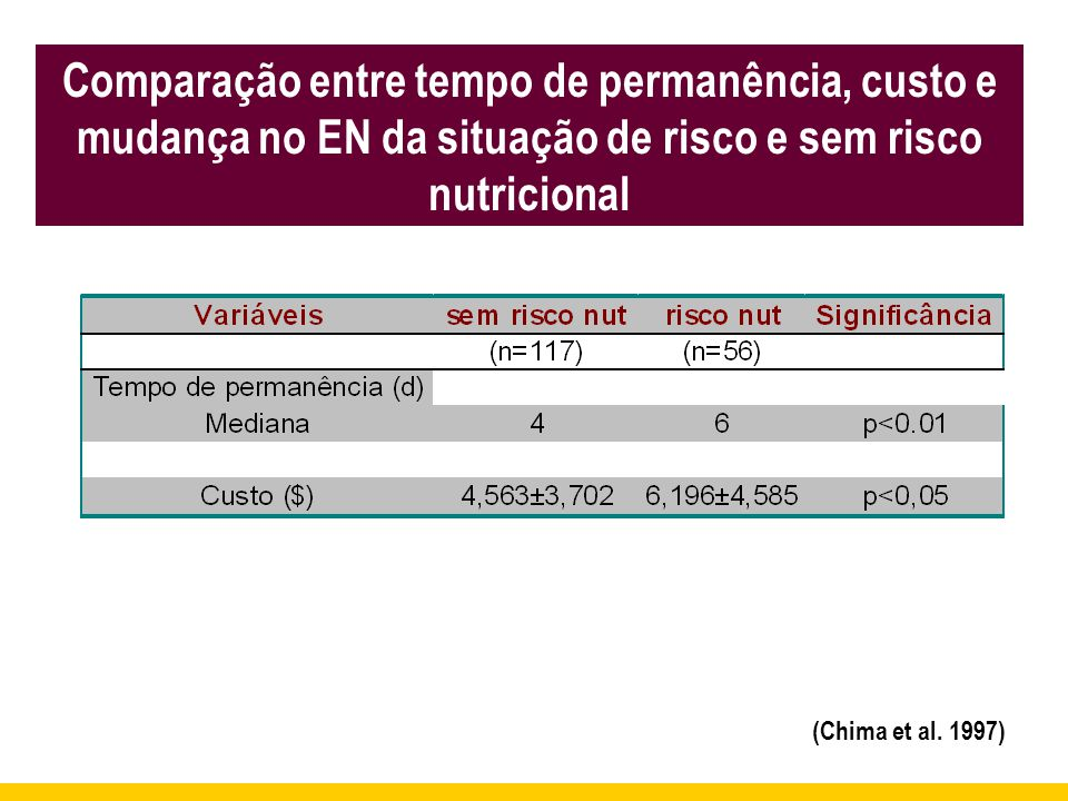 Comparação entre tempo de permanência, custo e