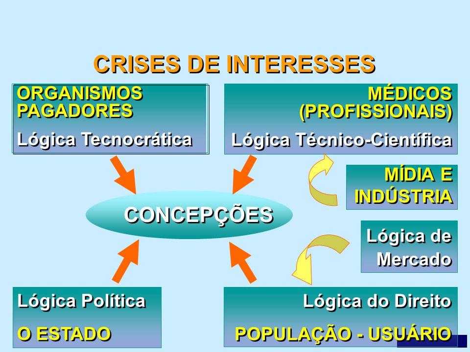 CRISES DE INTERESSES CONCEPÇÕES ORGANISMOS PAGADORES