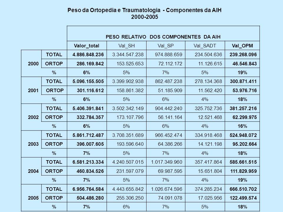 PESO RELATIVO DOS COMPONENTES DA AIH