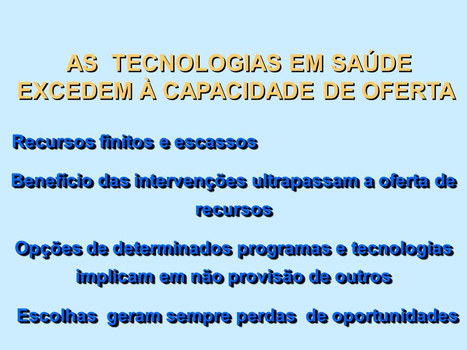 AS TECNOLOGIAS EM SAÚDE EXCEDEM À CAPACIDADE DE OFERTA