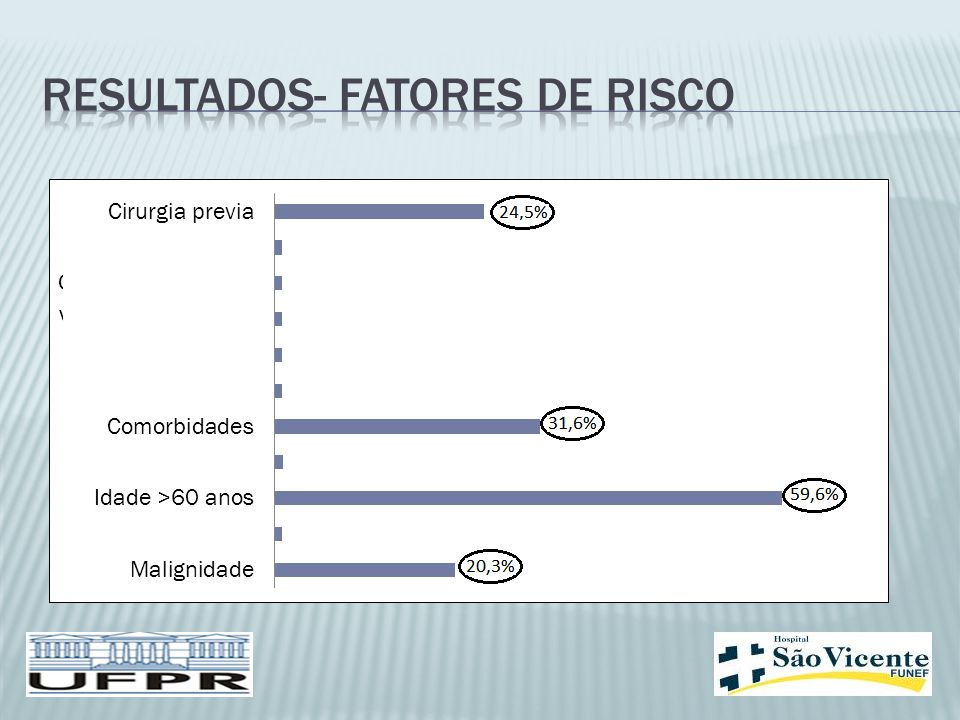 Resultados- fatores de risco