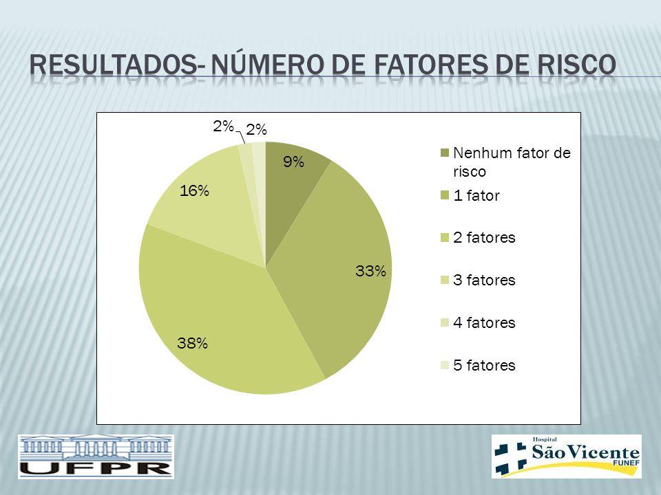 Resultados- número de fatores de risco
