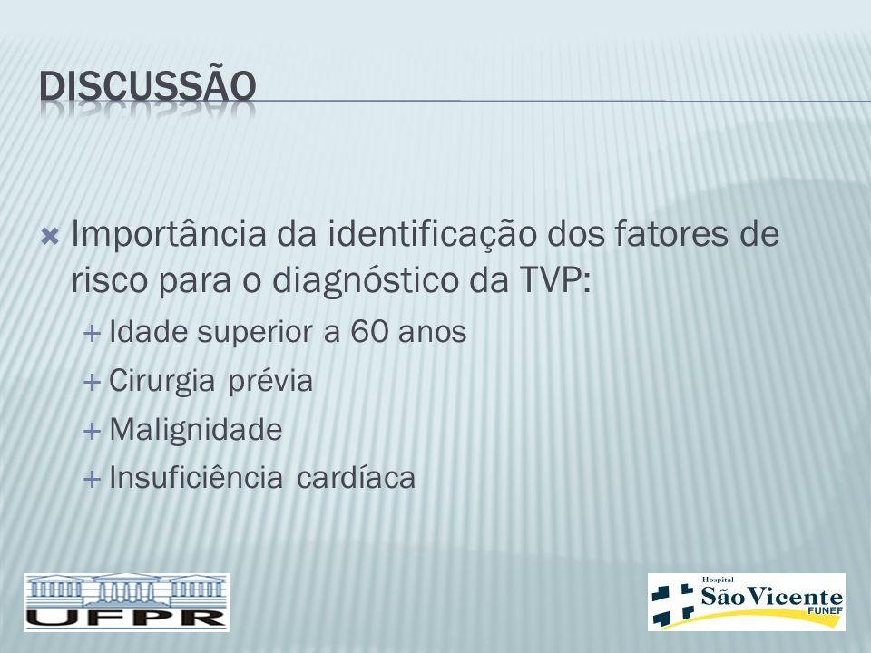 DISCUSSÃO Importância da identificação dos fatores de risco para o diagnóstico da TVP: Idade superior a 60 anos.