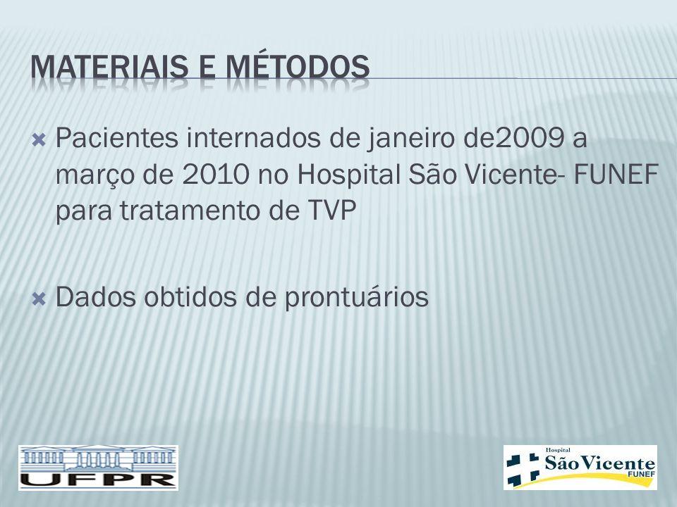 MATERIAIS E MÉTODOS Pacientes internados de janeiro de2009 a março de 2010 no Hospital São Vicente- FUNEF para tratamento de TVP.