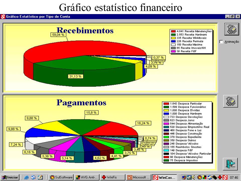Gráfico estatístico financeiro