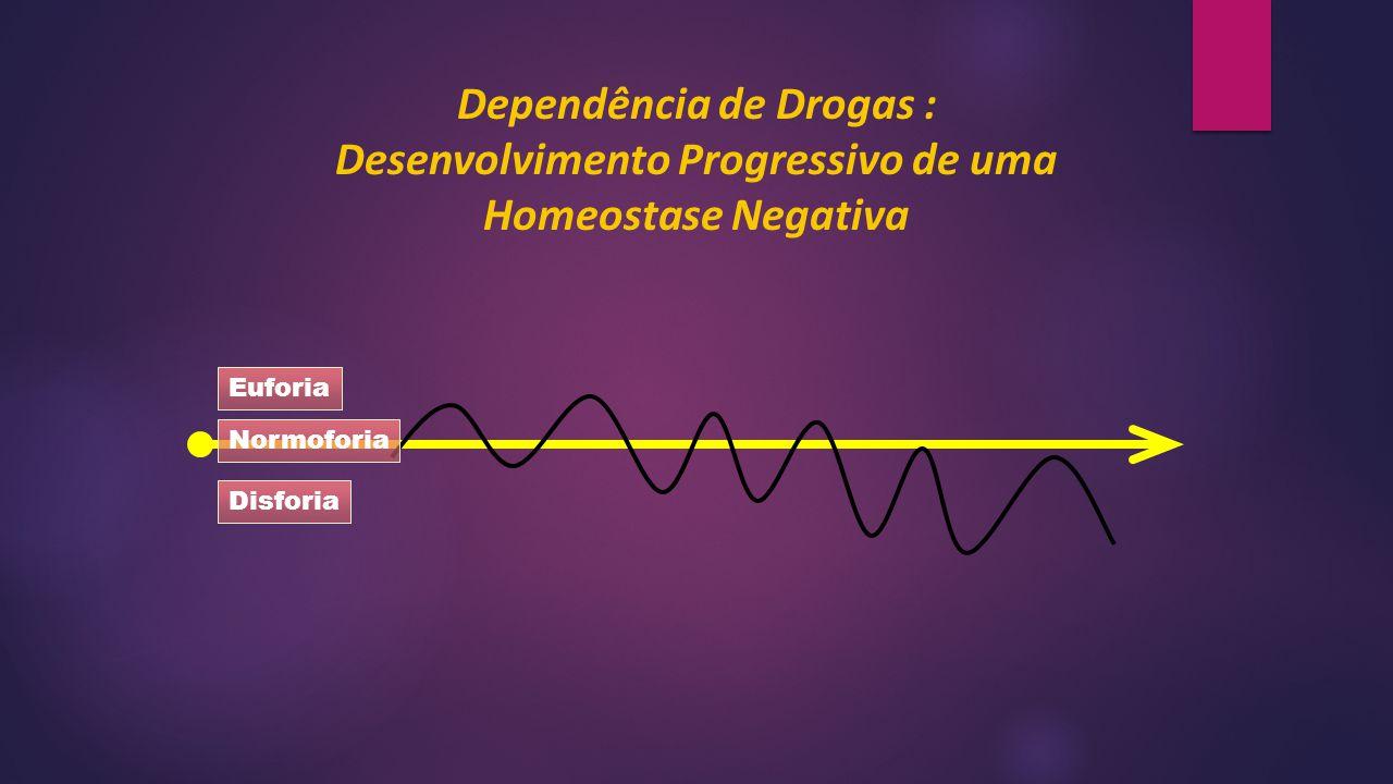 Dependência de Drogas :