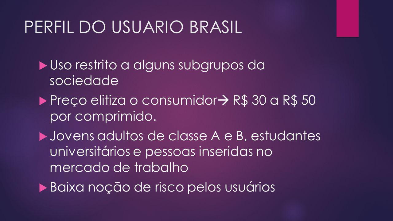 PERFIL DO USUARIO BRASIL