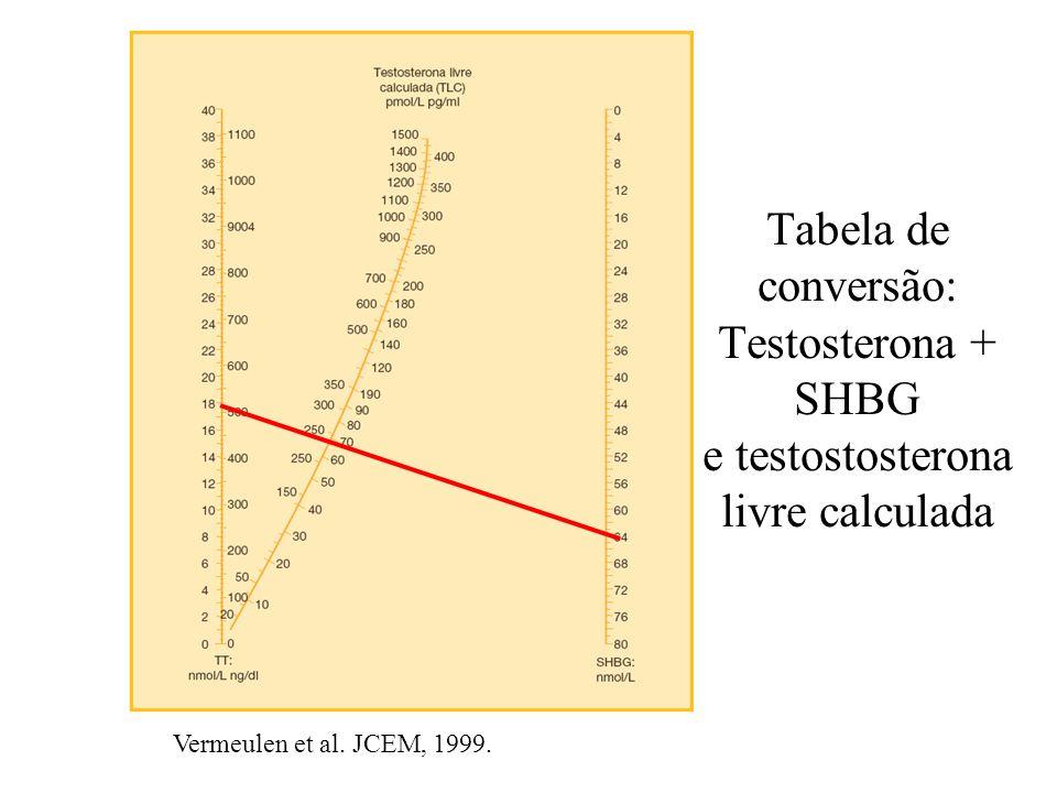 Tabela de conversão: Testosterona + SHBG e testostosterona livre calculada