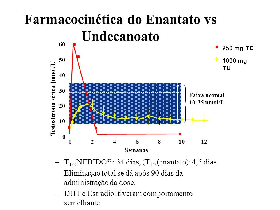 Farmacocinética do Enantato vs Undecanoato