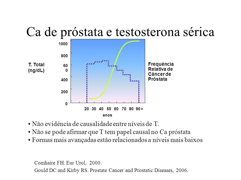 Ca de próstata e testosterona sérica