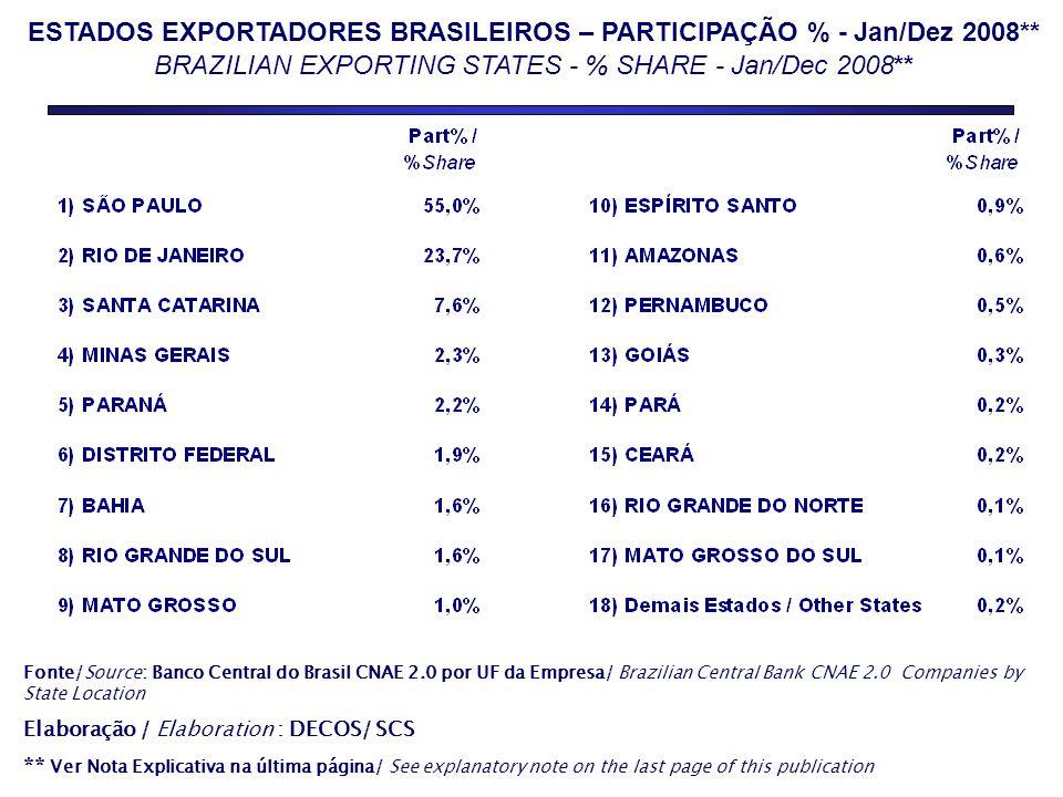ESTADOS EXPORTADORES BRASILEIROS – PARTICIPAÇÃO % - Jan/Dez 2008**
