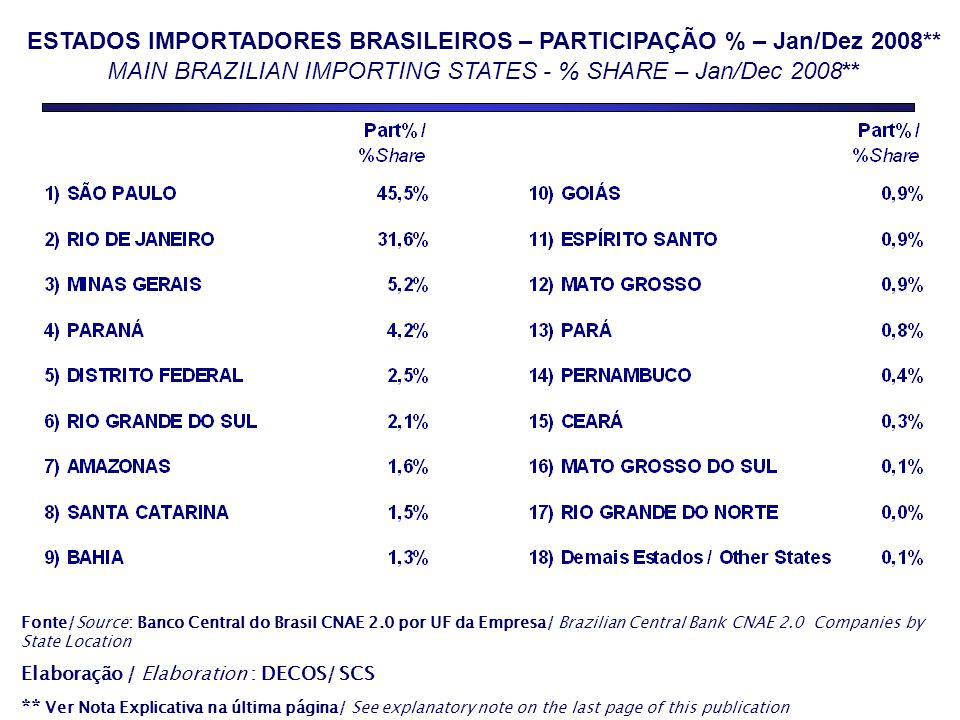 ESTADOS IMPORTADORES BRASILEIROS – PARTICIPAÇÃO % – Jan/Dez 2008**