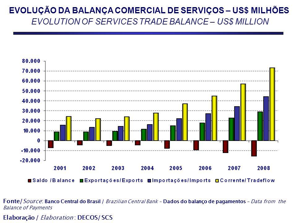 EVOLUÇÃO DA BALANÇA COMERCIAL DE SERVIÇOS – US$ MILHÕES