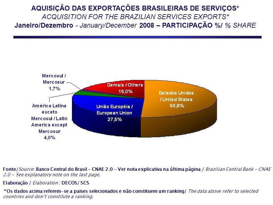 AQUISIÇÃO DAS EXPORTAÇÕES BRASILEIRAS DE SERVIÇOS*