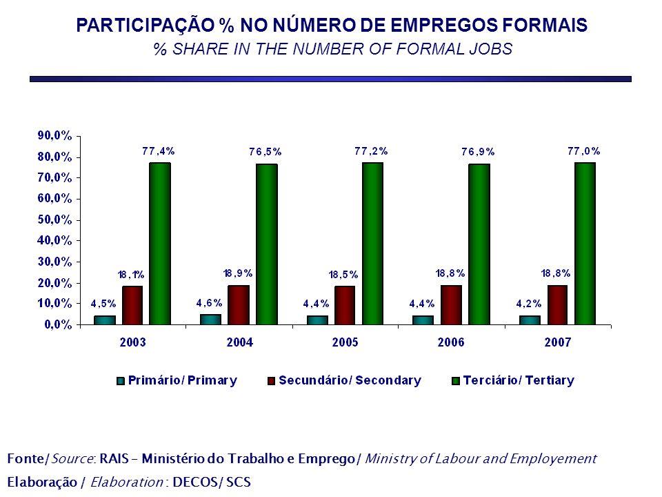 PARTICIPAÇÃO % NO NÚMERO DE EMPREGOS FORMAIS