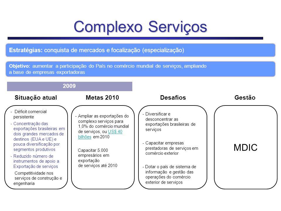 Complexo Serviços MDIC Situação atual Metas 2010 Desafios Gestão 18