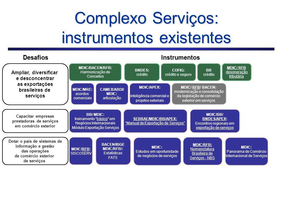 Complexo Serviços: instrumentos existentes