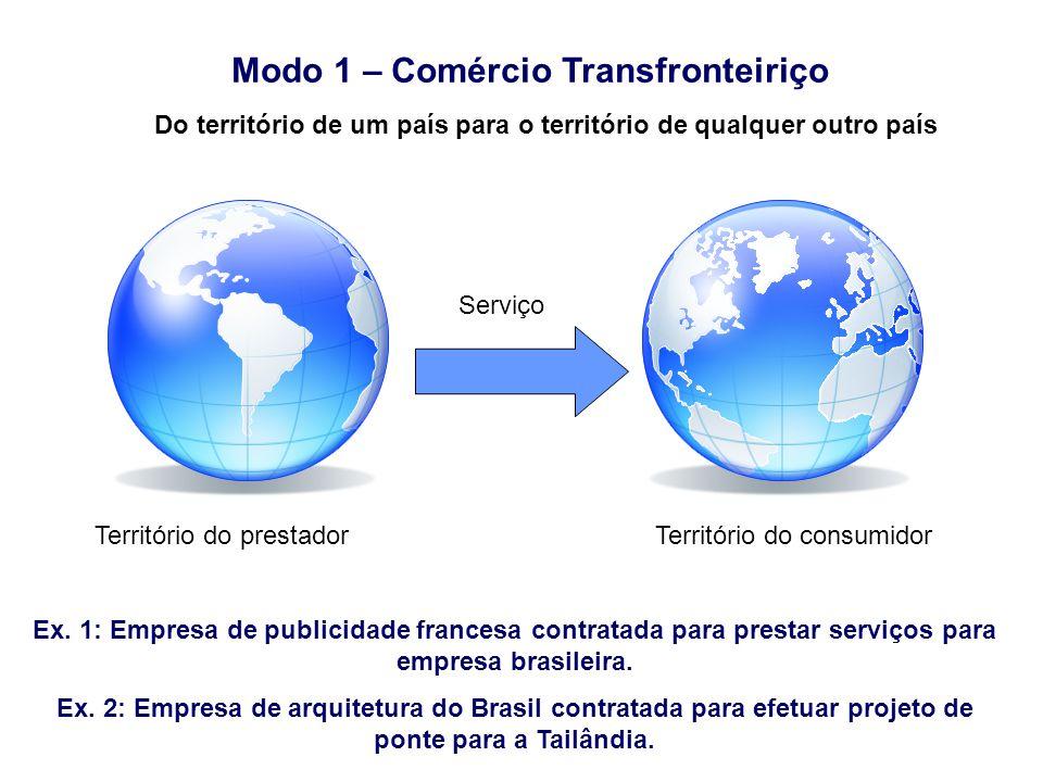 Modo 1 – Comércio Transfronteiriço