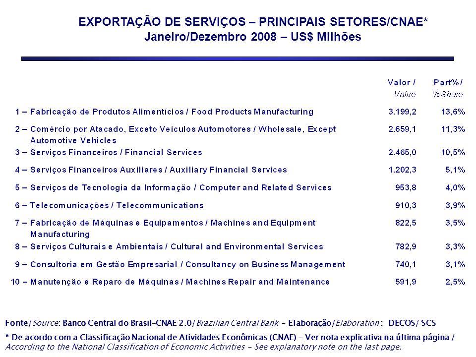 EXPORTAÇÃO DE SERVIÇOS – PRINCIPAIS SETORES/CNAE*