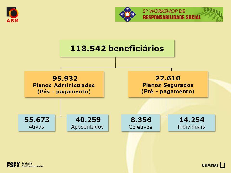 118.542 beneficiários 95.932. Planos Administrados. (Pós - pagamento) 22.610. Planos Segurados.