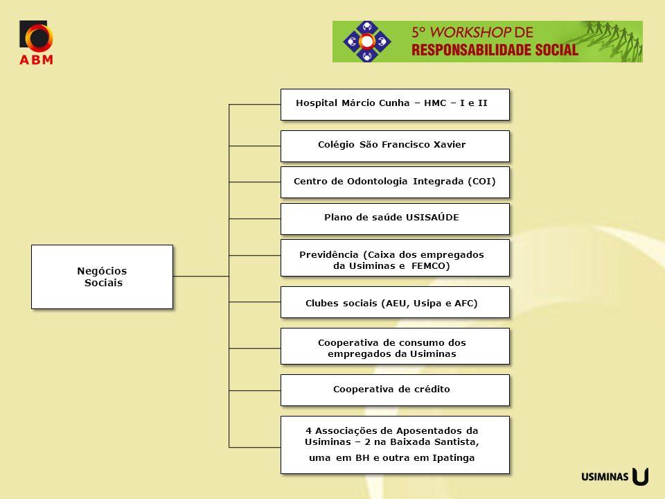 Negócios Sociais Hospital Márcio Cunha – HMC – I e II