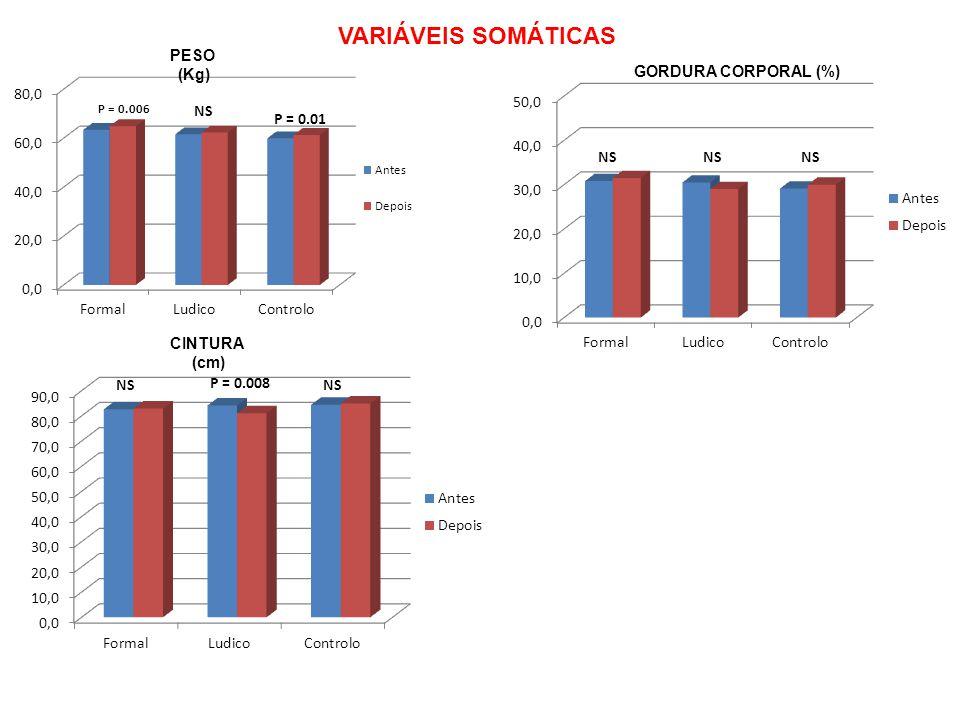 VARIÁVEIS SOMÁTICAS PESO (Kg) GORDURA CORPORAL (%) CINTURA (cm)