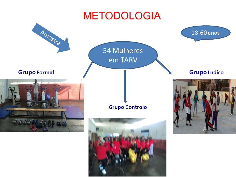METODOLOGIA 54 Mulheres em TARV 18-60 anos Grupo Formal Grupo Ludico