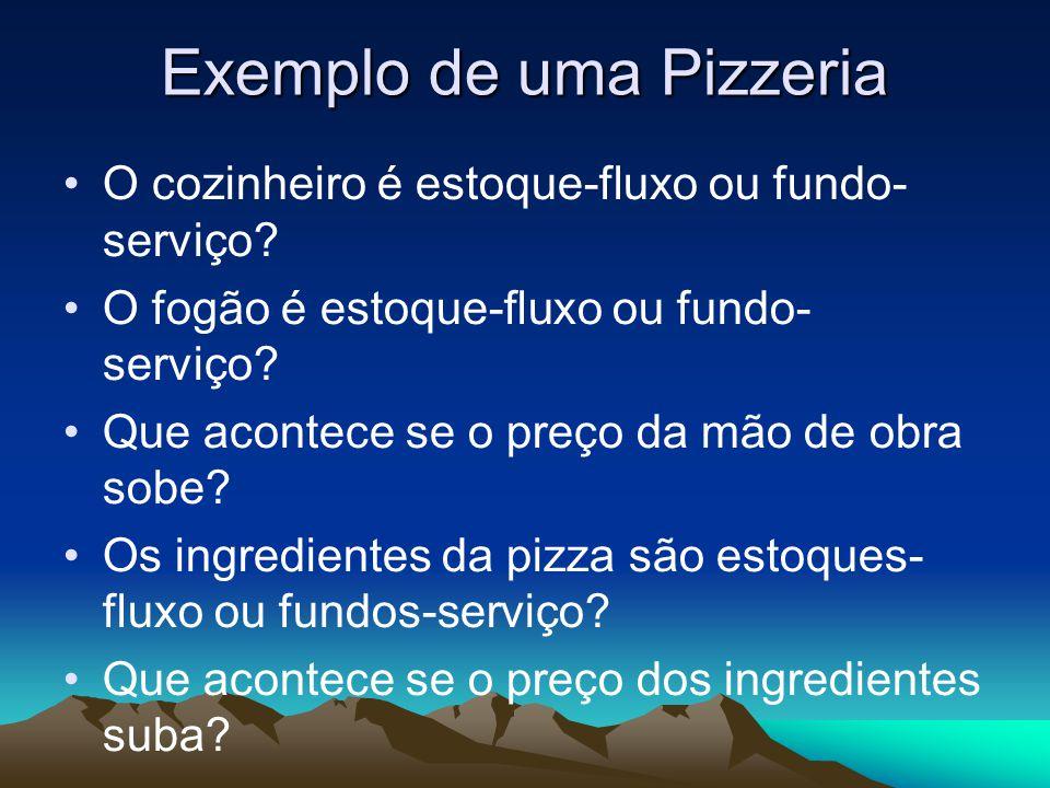 Exemplo de uma Pizzeria