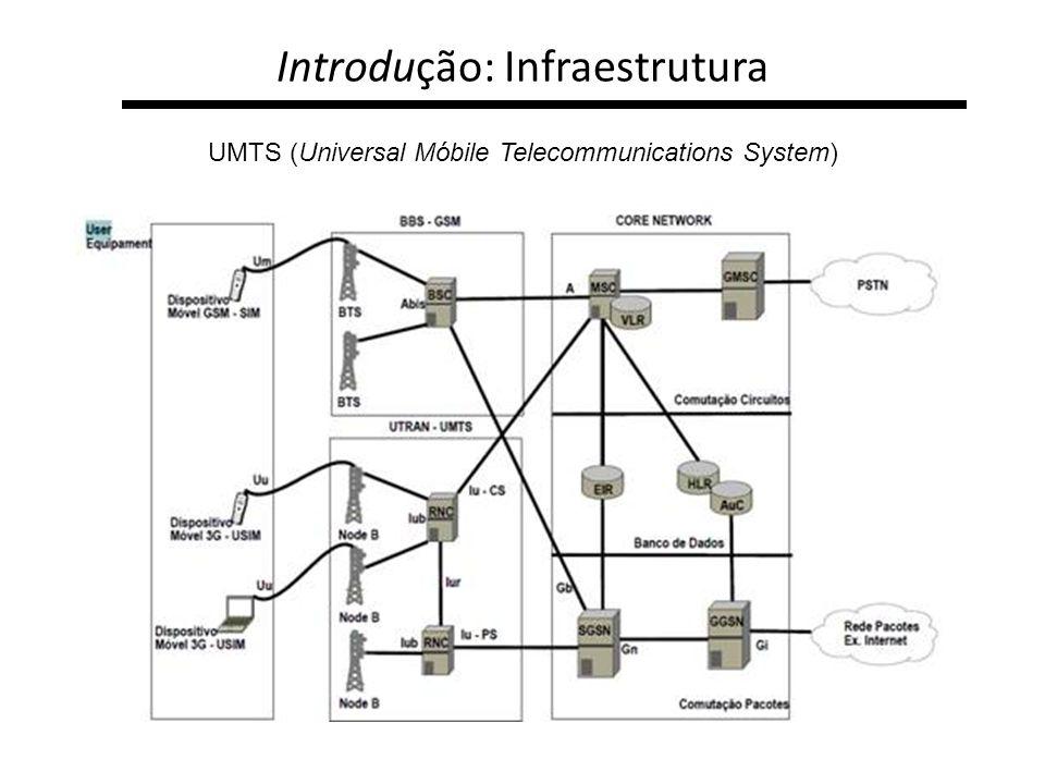 Introdução: Infraestrutura