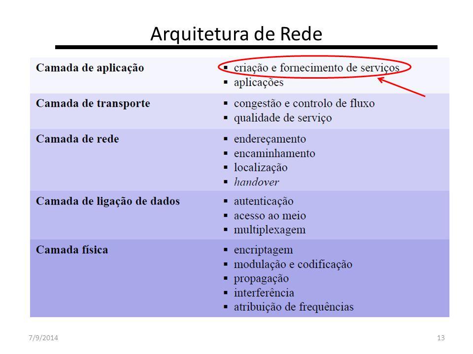Arquitetura de Rede 31/03/2017