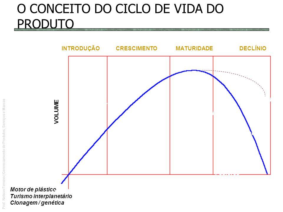 O CONCEITO DO CICLO DE VIDA DO PRODUTO
