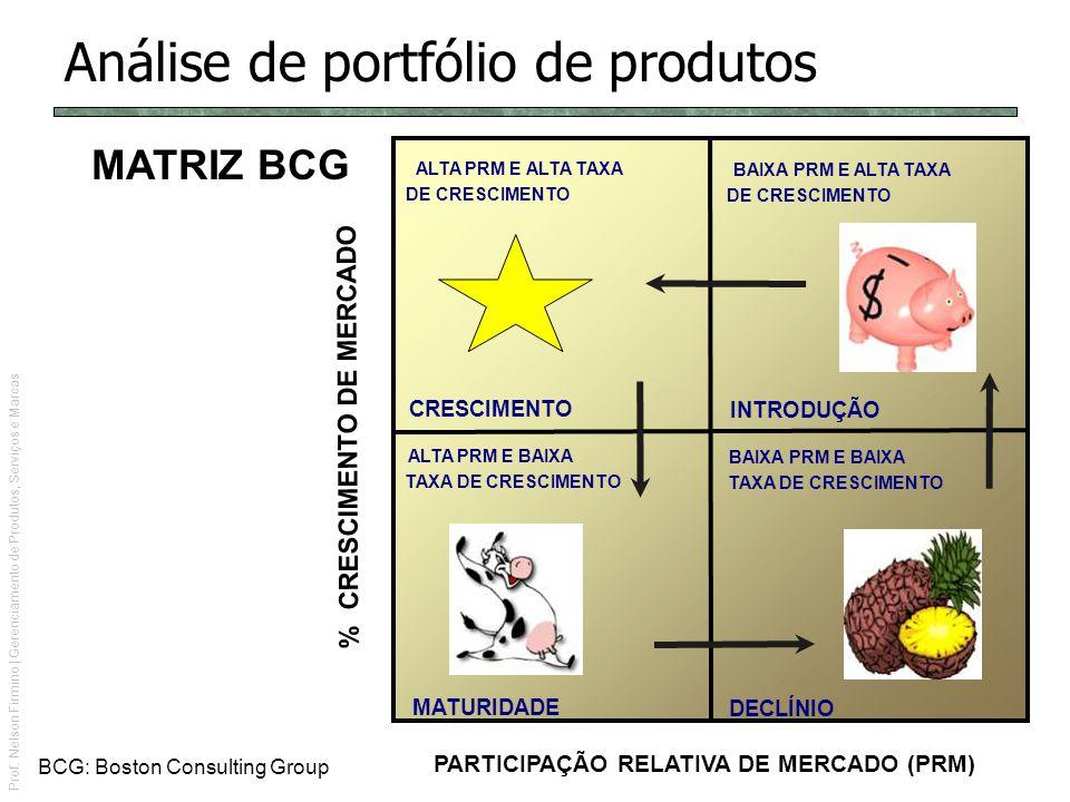 Análise de portfólio de produtos