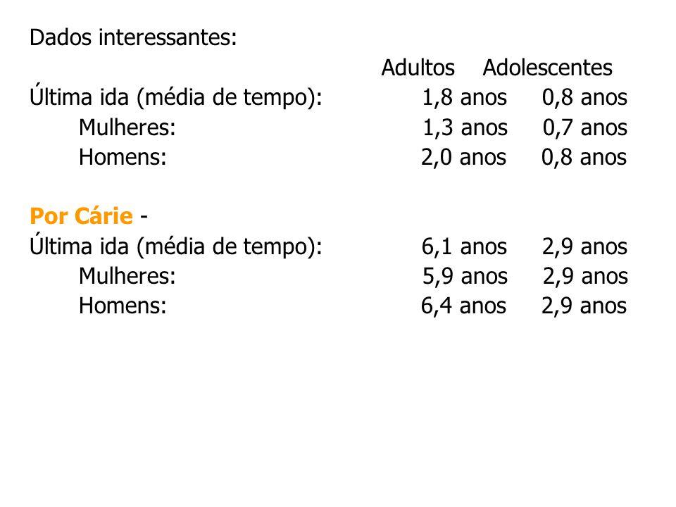 Dados interessantes: Adultos Adolescentes. Última ida (média de tempo): 1,8 anos 0,8 anos.