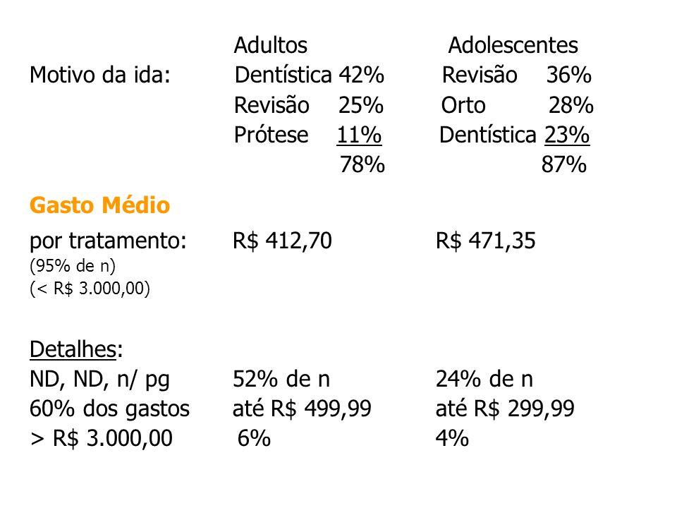 Motivo da ida: Dentística 42% Revisão 36% Revisão 25% Orto 28%