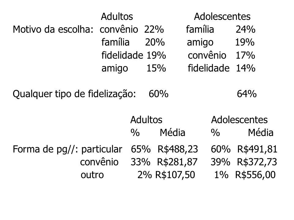 Adultos Adolescentes Motivo da escolha: convênio 22% família 24% família 20% amigo 19%