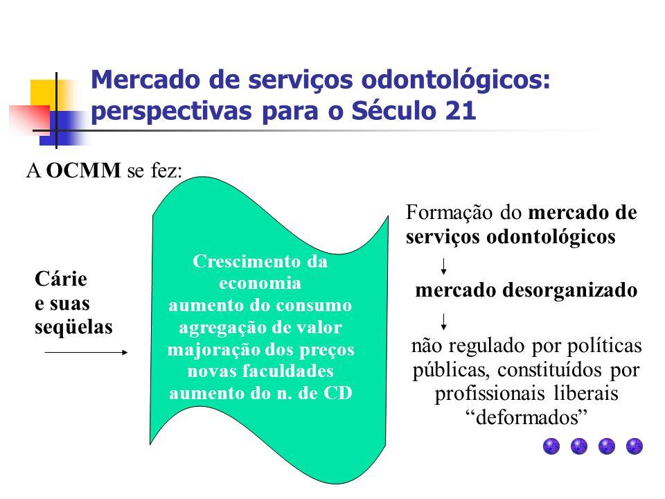 Mercado de serviços odontológicos: perspectivas para o Século 21