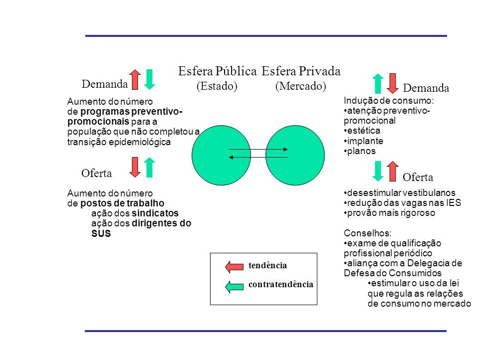 Esfera Pública Esfera Privada (Estado) (Mercado) Demanda Demanda